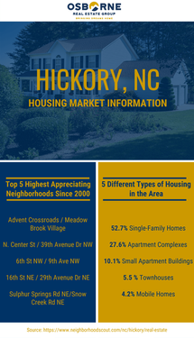 Hickory, NC Housing Statistics [Infographic]